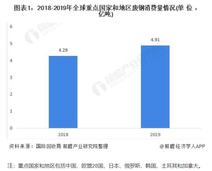 2020年全球废钢行业市场消费现状与贸易现状分析-爱博绿