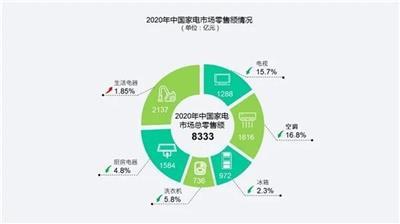 我国家电市场2020年零售额达8333亿元 回收市场几何?