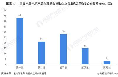 2021年中国废弃电器电子产品回收处理市场现状分析 市场格局或将迎来新变化