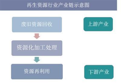 中国再生资源行业出口,互联网+再生资源回收是大势所趋