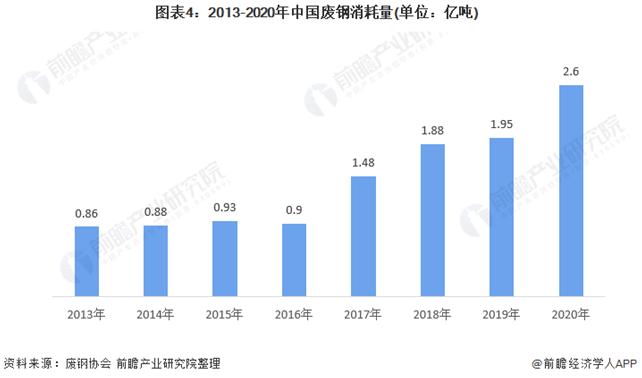 2021年中国废钢行业市场供需现状分析-爱博绿