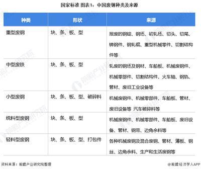 2021年中国废钢行业市场供需现状分析