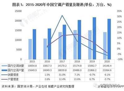 2021年中国白色家电行业细分市场现状与竞争格局分析 市场进入存量时代、竞争格局较为稳定