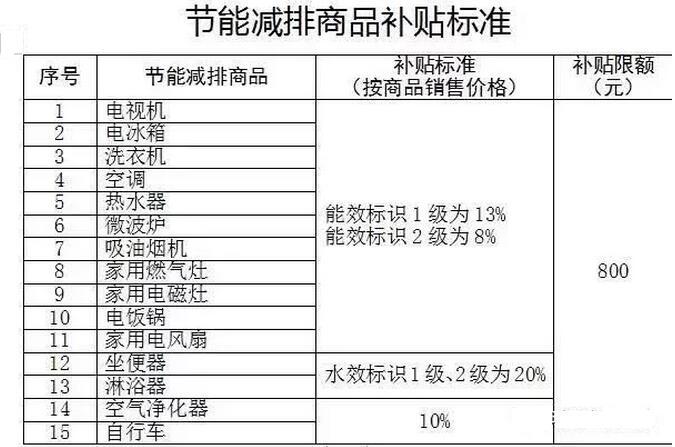 北京补贴家电增加至15类 2月实施新政-爱博绿