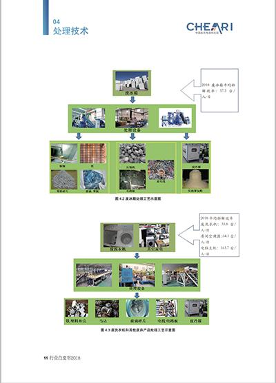 废弃电器电子产品,回收处理,白皮书.png