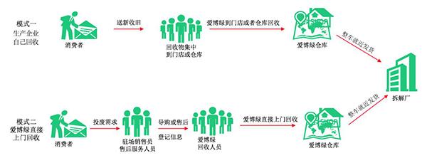 生产者责任延伸,互联网+逆向物流,回收模式,爱博绿.png