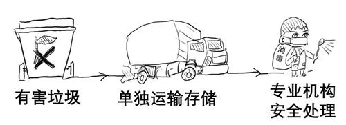 垃圾分类,上海垃圾分类,可回收物.png