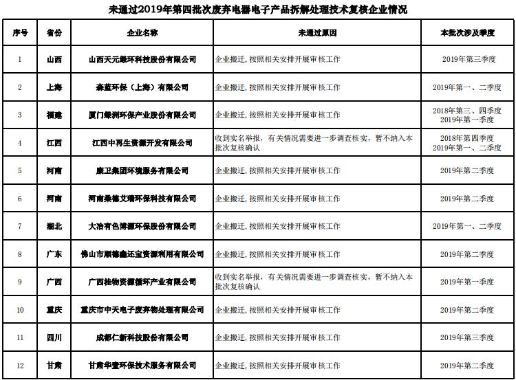 2019年第四批次家电拆解情况公示了-爱博绿