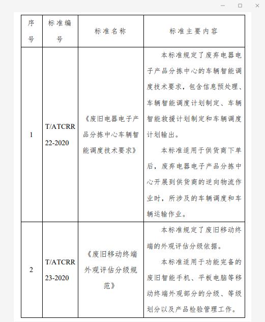 爱博绿参与制定2项团体标准发布!