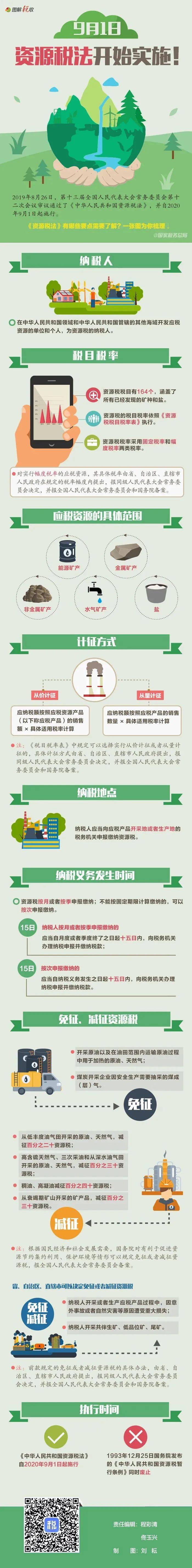 资源税法今日起施行,助推企业绿色转型升级