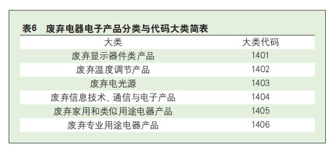 2020年废弃电器电子产品分类与代码标准研究-爱博绿