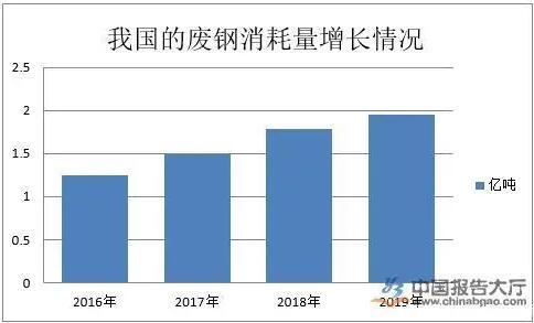 【观察】废钢行业产业布局分析 江苏废钢企业最多-爱博绿