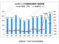 2018年11月中国固体废物进口量为226.3万吨 同比增长3.3%