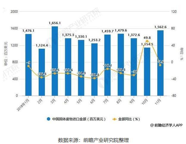 2018中国固废处理行业发展现状与发展前景分析