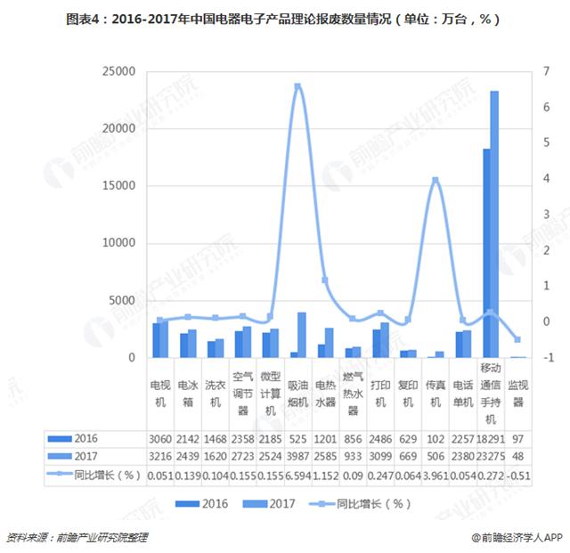 2018年中国废弃电器电子回收处理行业现状与前景分析-爱博绿